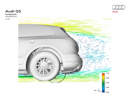 Simulation: synopsis of air flow at the rear