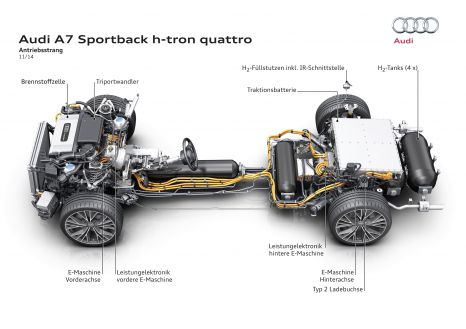 Audi A7 Sportback h-tron quattro - Antriebsstrang