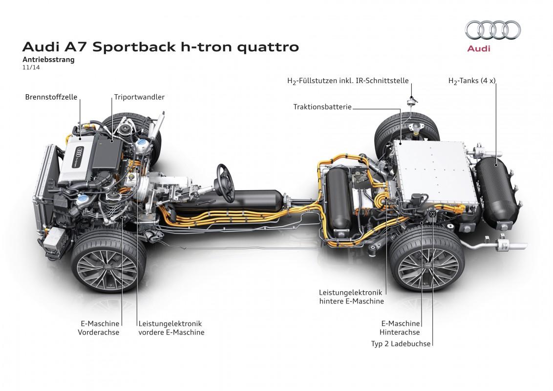 Audi A7 Sportback H Tron Quattro Audi Technology Portal