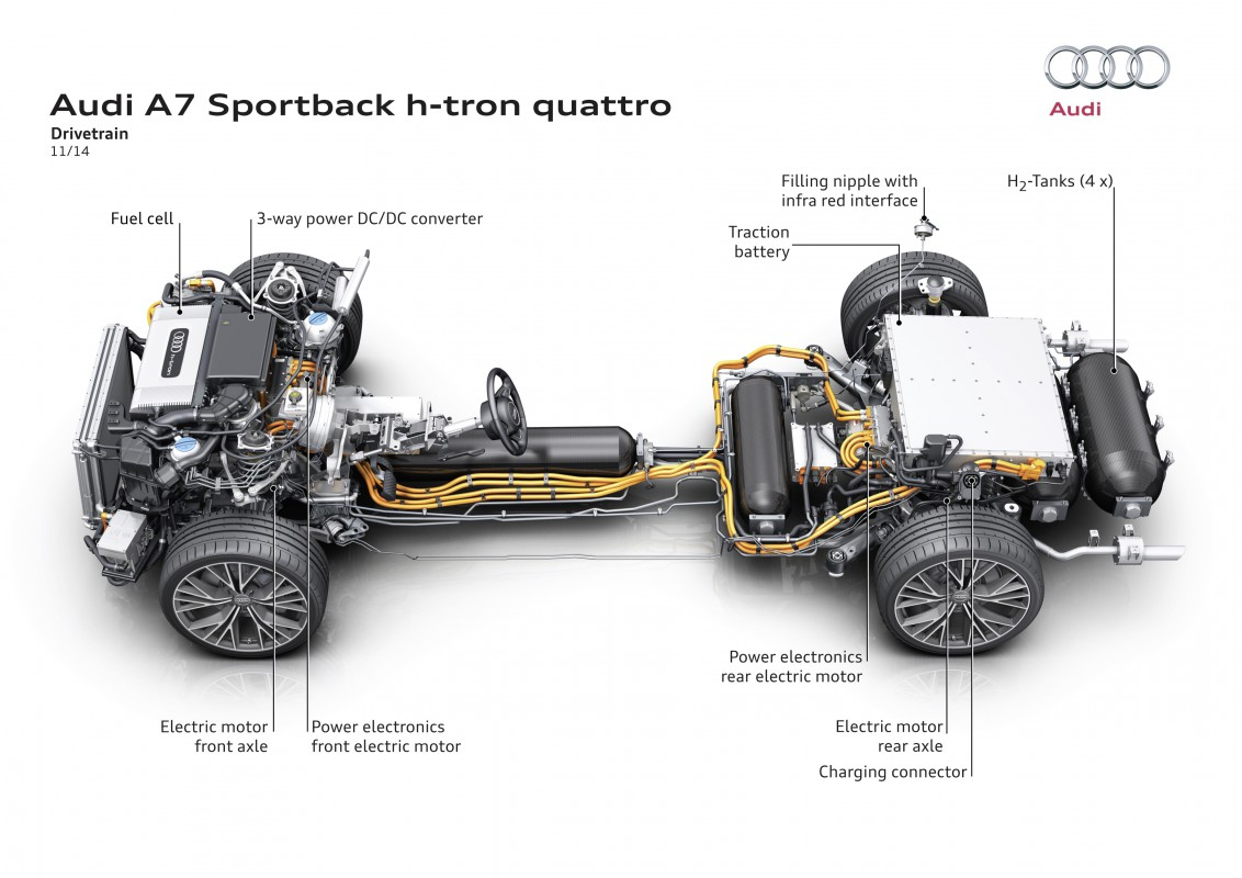 audi a7 sportback h-tron quattro - drivetrain