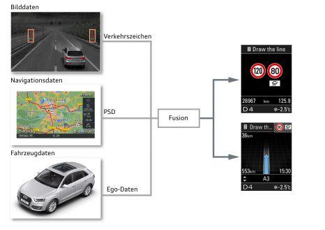 Vernetztes System: Die Tempolimitanzeige gleicht Bilddaten mit Navigations- und Fahrzeugdaten ab