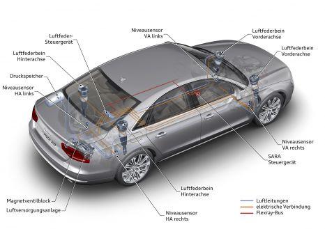 18 bar Druck im Kompressor: adaptive air suspension im Audi A8