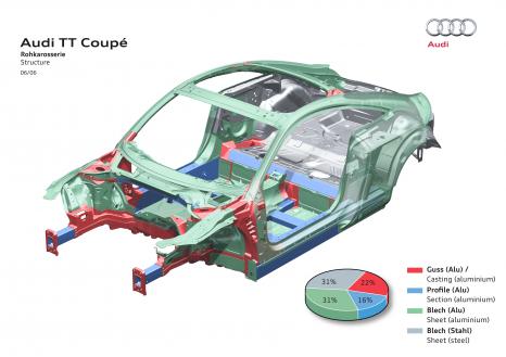 Audi TT: Im Heckbereich dominiert Stahlblech (grau)