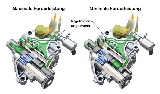 Zahnradpumpe: Ein Regelkolben steuert die Förderleistung