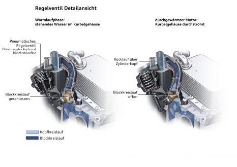 3.0 TDI: Regelventil zwischen den Kühlwasserkreisläufen