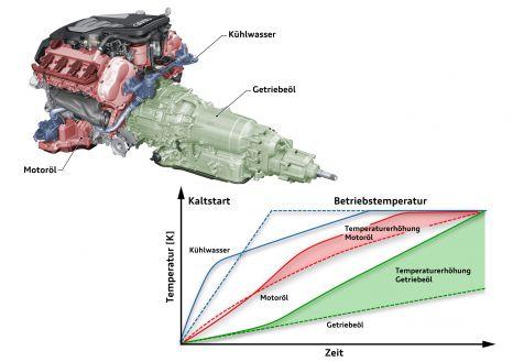 Schnelle Aufheizung: Das Getriebe-Thermomanagement