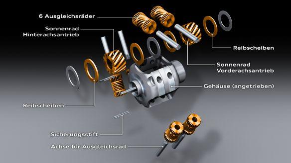 Rein mechanisch: Das klassische Torsen-Differenzial