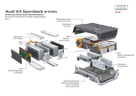 Aufbau der Lithium-Ionen-Hochvolt-Batterie