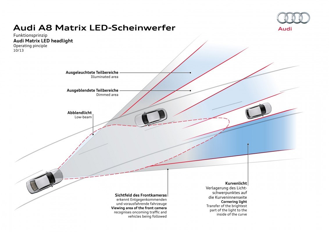 Matrix Led Headlights Audi Technology Portal Array Wiring Diagram Operating Principle