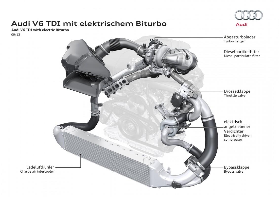 Electric biturbo - Audi Technology Portal