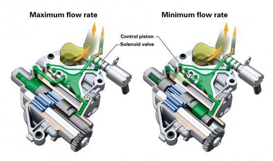 Gear pump: a control piston manages the delivery rate