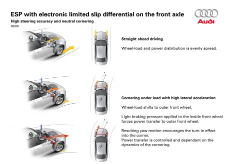 Even more precise around the corners: ESC (ESP) with electronic limited slip differential
