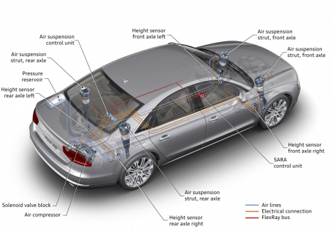 18 bar (261 psi) of pressure in the compressor: adaptive air suspension in the Audi A8
