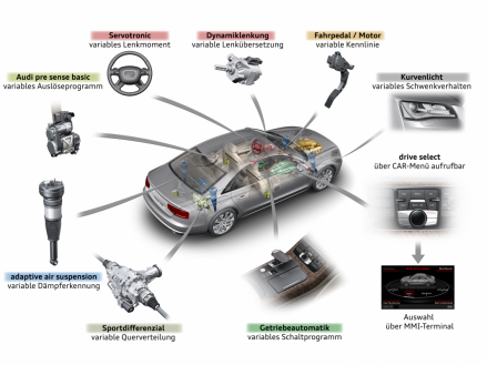Closely networked: the systems within Audi drive select