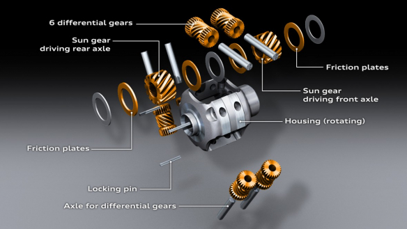 All-mechanical: the classic Torsen differential
